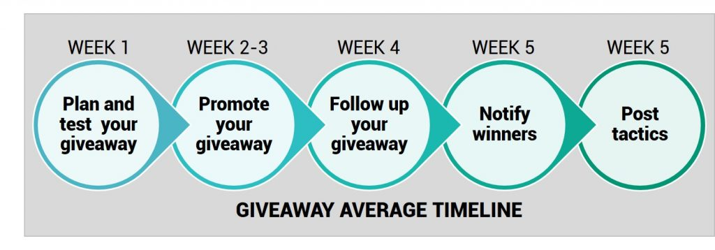 How to Boost eCommerce Sales And Grow Your Business with Viral Giveaways